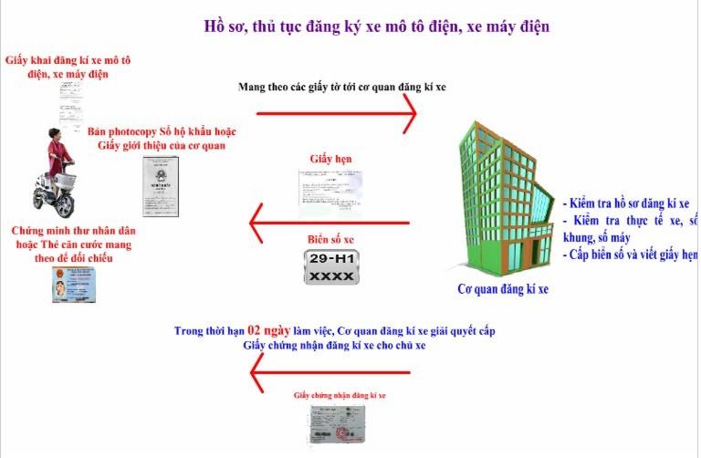 hướng dẫn đăng kí biển xe cub